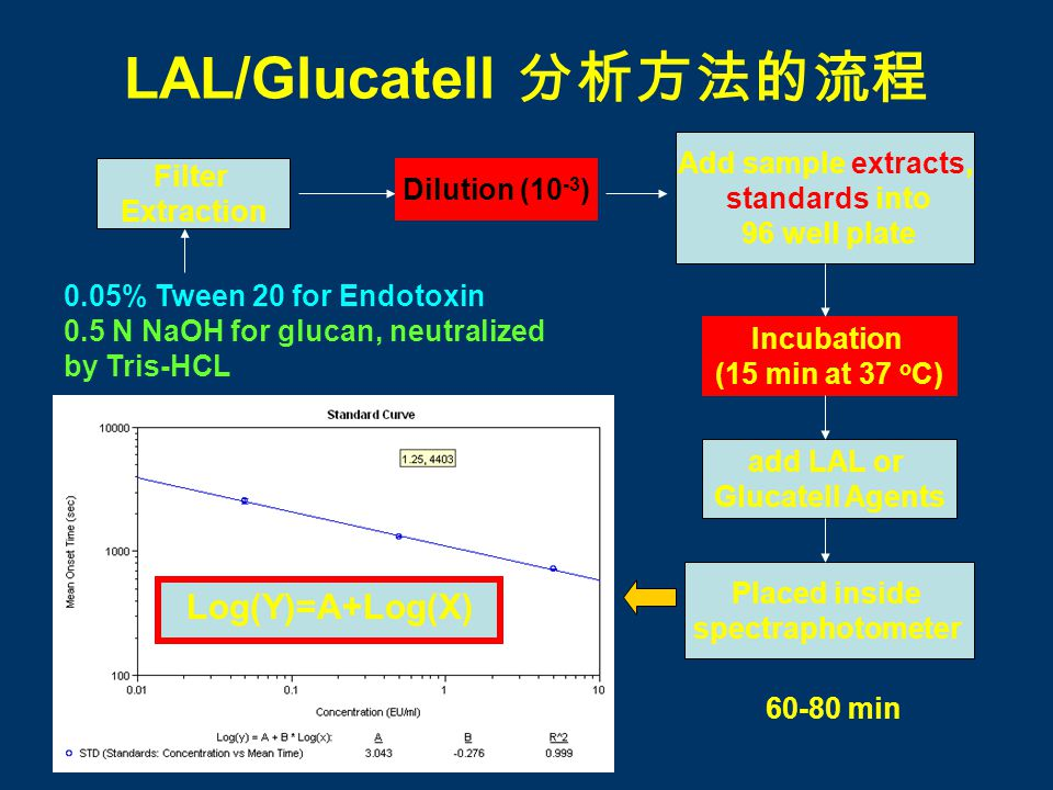 LAL/Glucatell Filter Extraction 0.05% Tween 20 for Endotoxin 0.5 N NaOH for glucan, neutralized by Tris-HCL Dilution (10 -3 ) Add sample extracts, sta