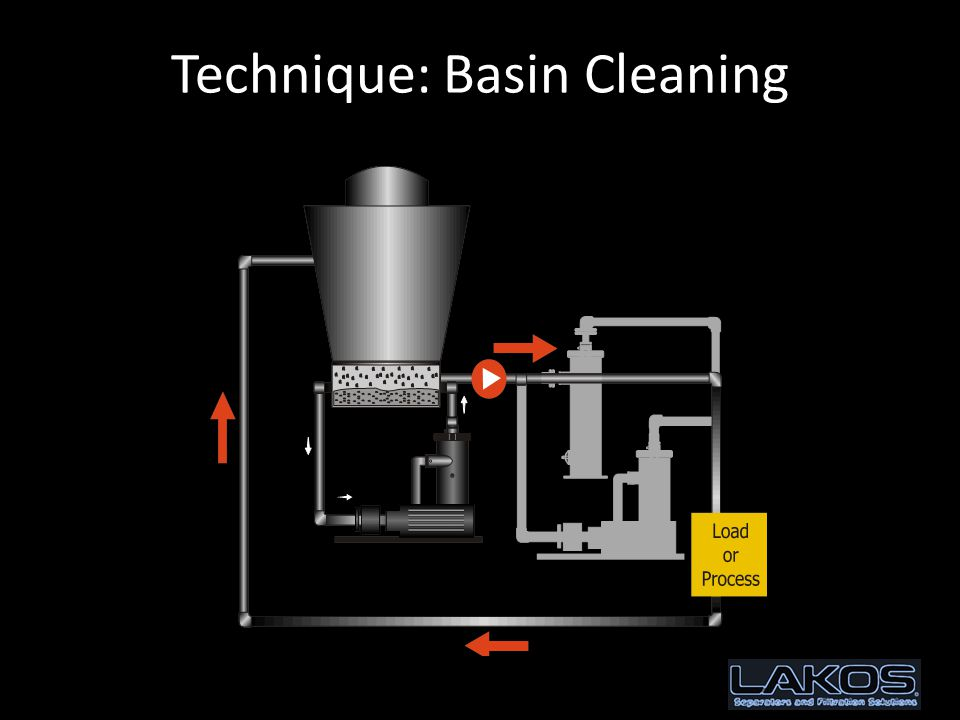 Technique: Basin Cleaning
