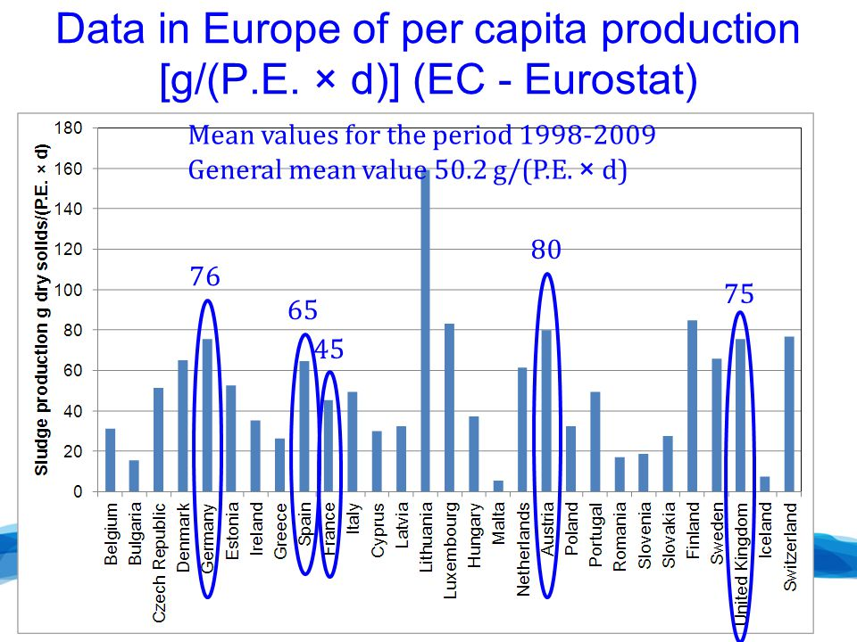 Data in Europe of per capita production [g/(P.E.