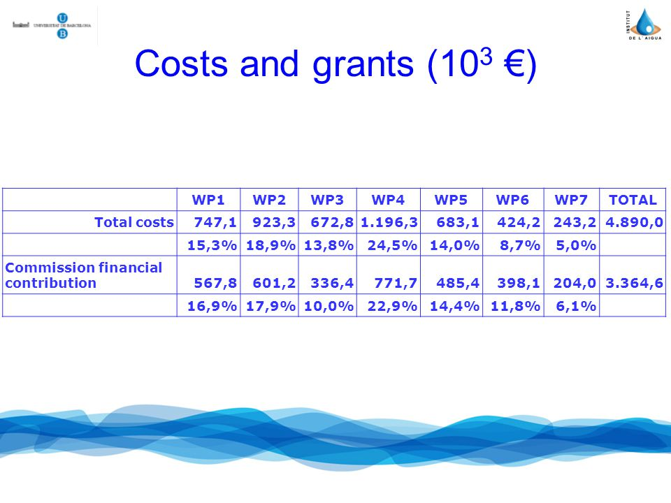 Costs and grants (10 3 ) WP1WP2WP3WP4WP5WP6WP7TOTAL Total costs747,1923,3672,81.196,3683,1424,2243,24.890,0 15,3%18,9%13,8%24,5%14,0%8,7%5,0% Commission financial contribution567,8601,2336,4771,7485,4398,1204,03.364,6 16,9%17,9%10,0%22,9%14,4%11,8%6,1%