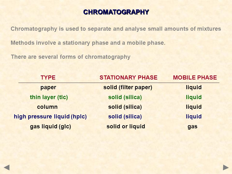 HIGH PRESSURE LIQUID CHROMATOGRAPHY (HPLC) A better form of column chromatography.