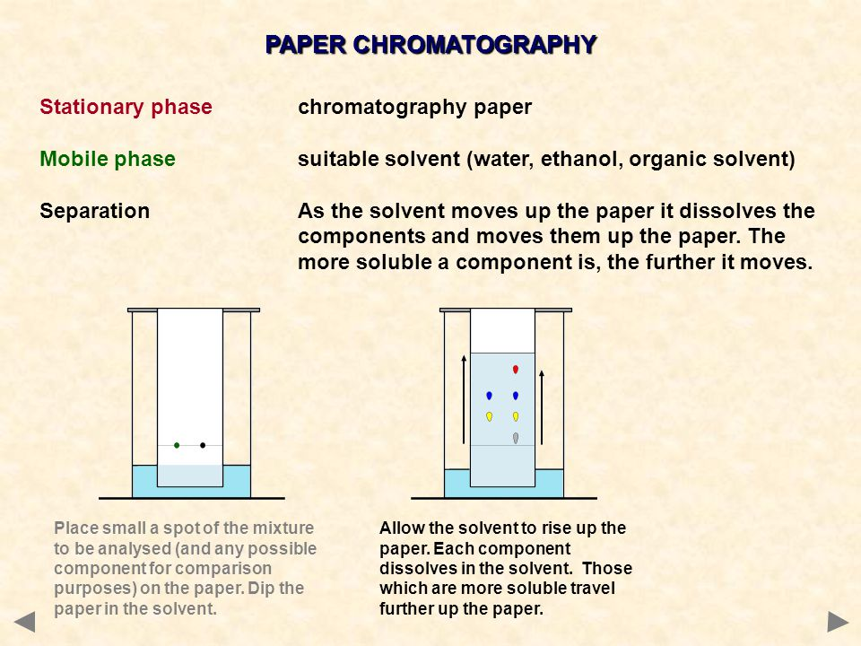 PAPER CHROMATOGRAPHY Stationary phasechromatography paper Mobile phasesuitable solvent (water, ethanol, organic solvent) SeparationAs the solvent moves up the paper it dissolves the components and moves them up the paper.