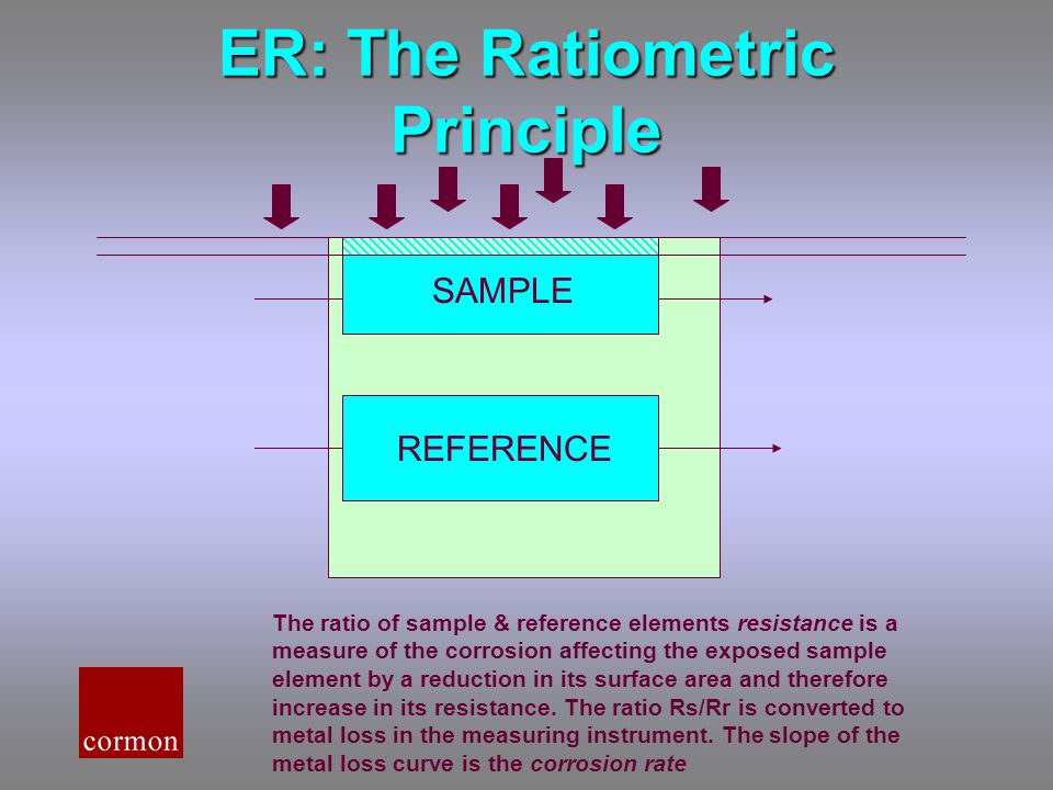 ER: The Ratiometric Principle SAMPLE REFERENCE The ratio of sample & reference elements resistance is a measure of the corrosion affecting the exposed sample element by a reduction in its surface area and therefore increase in its resistance.