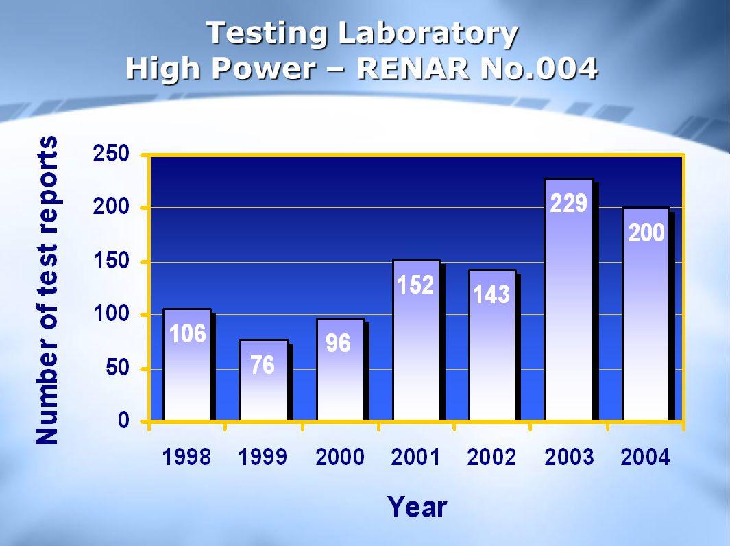 Testing Laboratory High Power – RENAR No.004