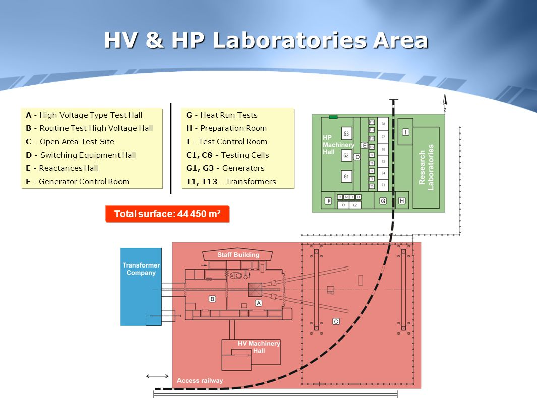 HV & HP Laboratories Area A - High Voltage Type Test Hall B - Routine Test High Voltage Hall C - Open Area Test Site D - Switching Equipment Hall E - Reactances Hall F - Generator Control Room G - Heat Run Tests H - Preparation Room I - Test Control Room C1, C8 - Testing Cells G1, G3 - Generators T1, T13 - Transformers Total surface: 44 450 m 2