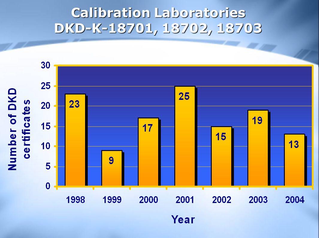 Calibration Laboratories DKD-K-18701, 18702, 18703