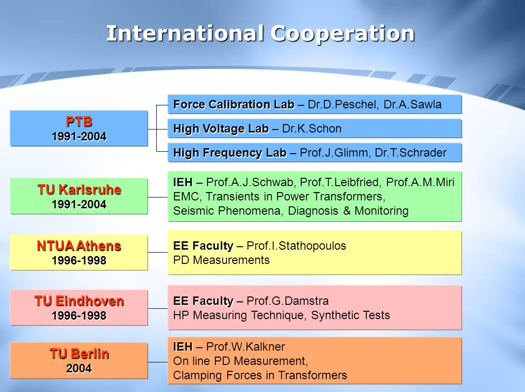 International Cooperation TU Karlsruhe 1991-2004 IEH IEH – Prof.A.J.Schwab, Prof.T.Leibfried, Prof.A.M.Miri EMC, Transients in Power Transformers, Seismic Phenomena, Diagnosis & Monitoring NTUA Athens 1996-1998 EE Faculty EE Faculty – Prof.I.Stathopoulos PD Measurements TU Eindhoven 1996-1998 EE Faculty EE Faculty – Prof.G.Damstra HP Measuring Technique, Synthetic Tests TU Berlin 2004 IEH IEH – Prof.W.Kalkner On line PD Measurement, Clamping Forces in Transformers PTB 1991-2004 Force Calibration Lab Force Calibration Lab – Dr.D.Peschel, Dr.A.Sawla High Voltage Lab High Voltage Lab – Dr.K.Schon High Frequency Lab High Frequency Lab – Prof.J.Glimm, Dr.T.Schrader