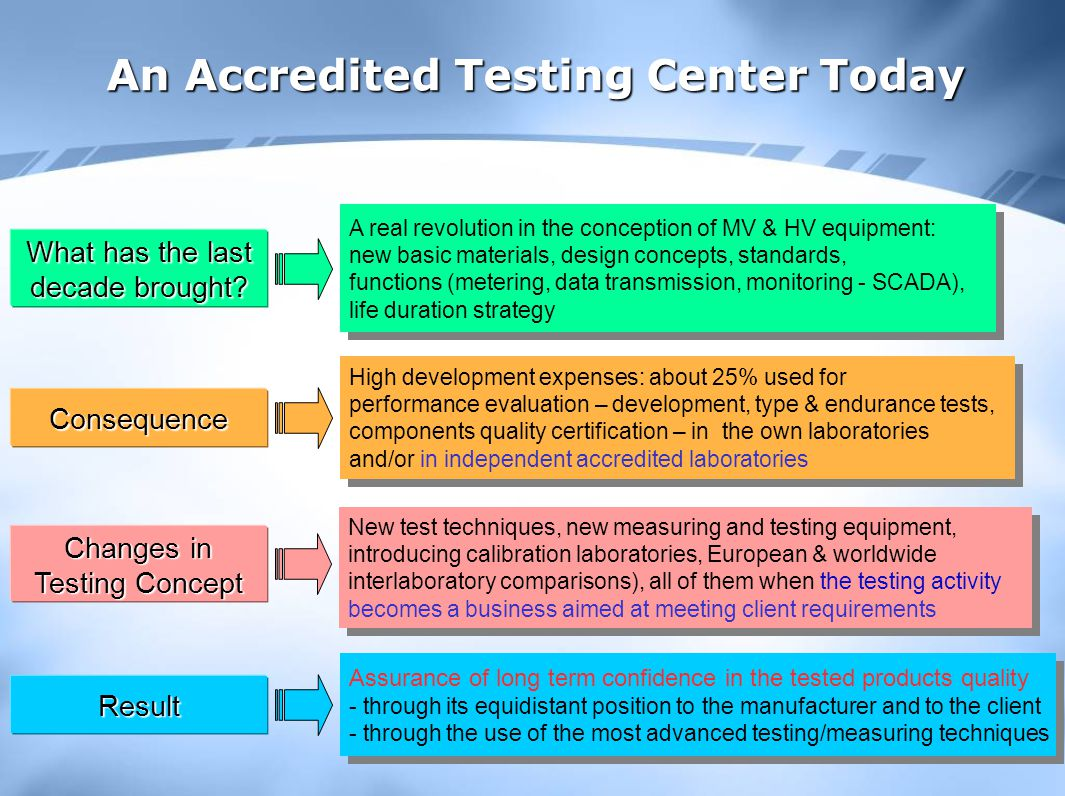 An Accredited Testing Center Today What has the last decade brought.