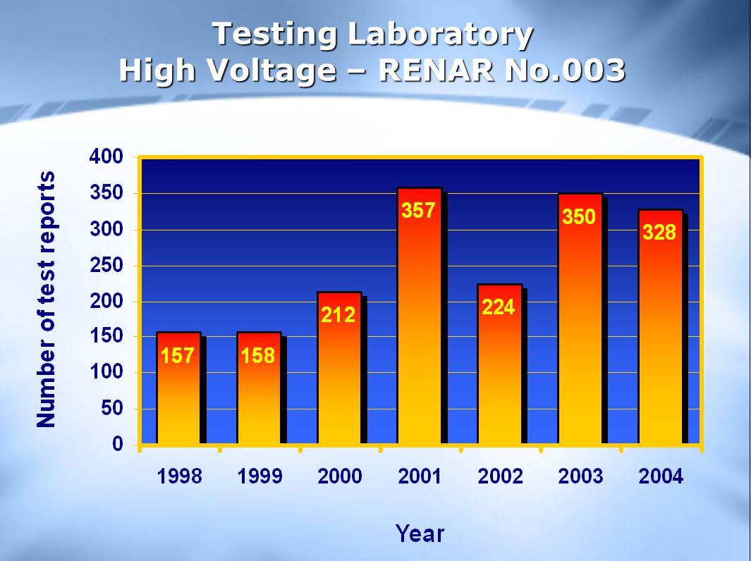 Testing Laboratory High Voltage – RENAR No.003
