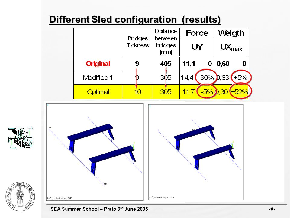 ISEA Summer School – Prato 3 rd June 2005 # Different Sled configuration (results)