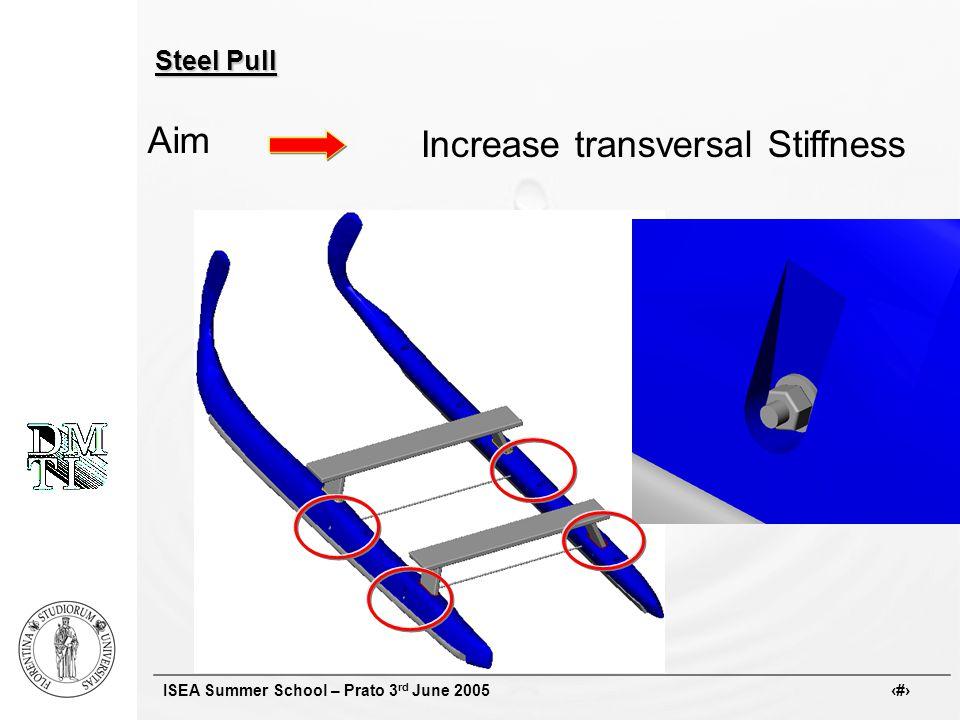 ISEA Summer School – Prato 3 rd June 2005 # Steel Pull Aim Increase transversal Stiffness