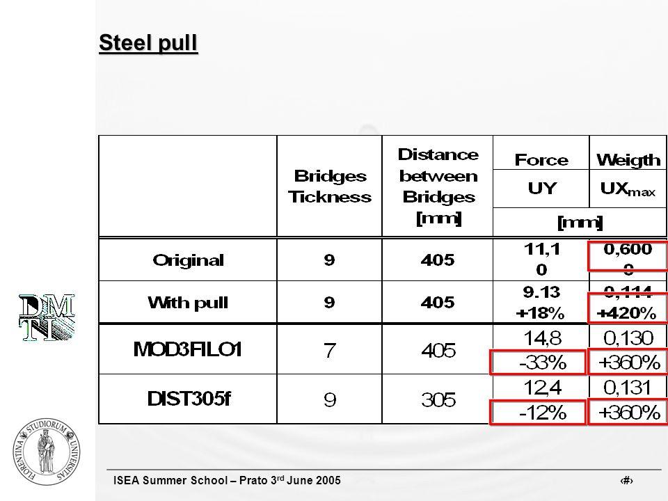 ISEA Summer School – Prato 3 rd June 2005 # Steel pull