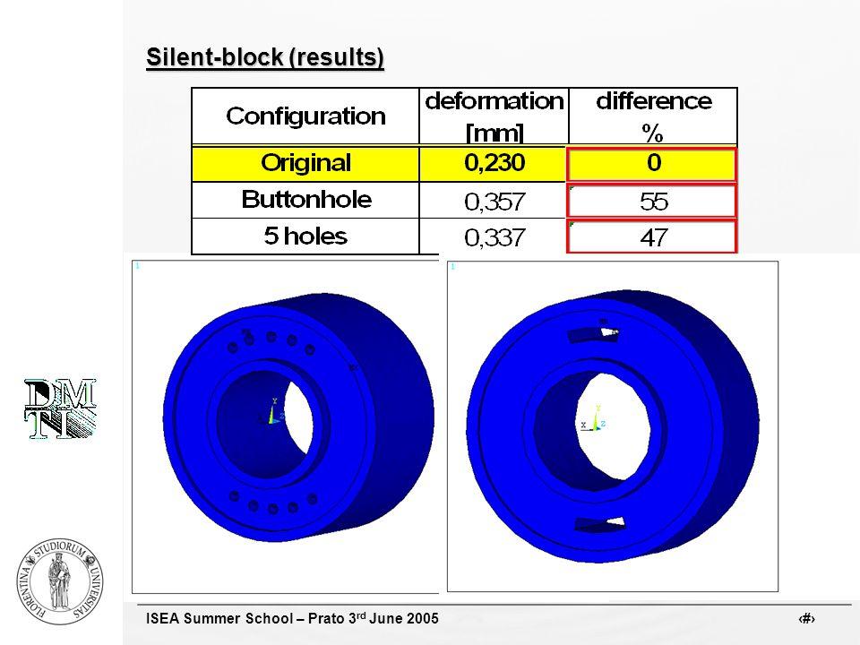 ISEA Summer School – Prato 3 rd June 2005 # Silent-block (results)