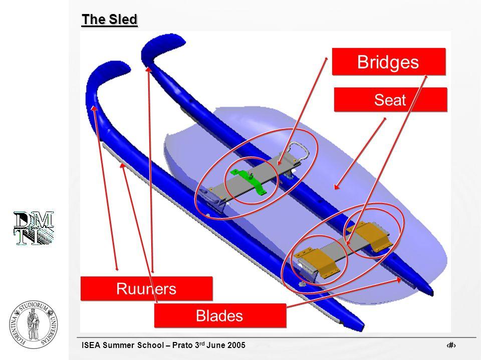 ISEA Summer School – Prato 3 rd June 2005 # The Sled Ruuners Seat Bridges Blades