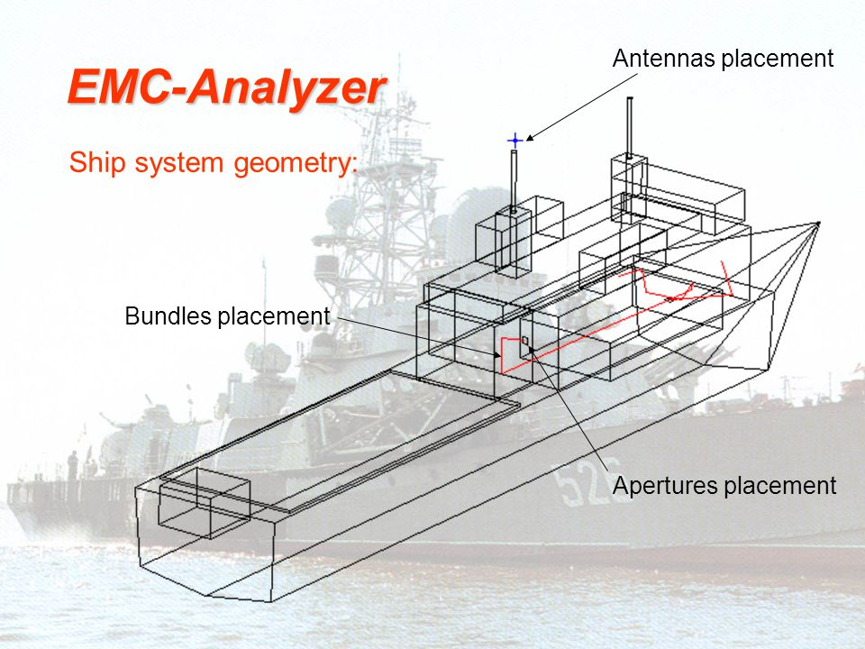 Ship system geometry: EMC-Analyzer Bundles placement Antennas placement Apertures placement