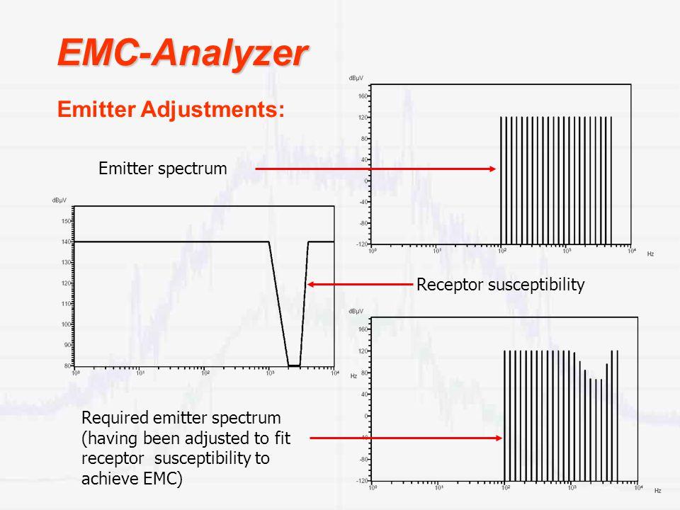 EMC-Analyzer Emitter spectrum Receptor susceptibility Required emitter spectrum (having been adjusted to fit receptor susceptibility to achieve EMC) Emitter Adjustments: