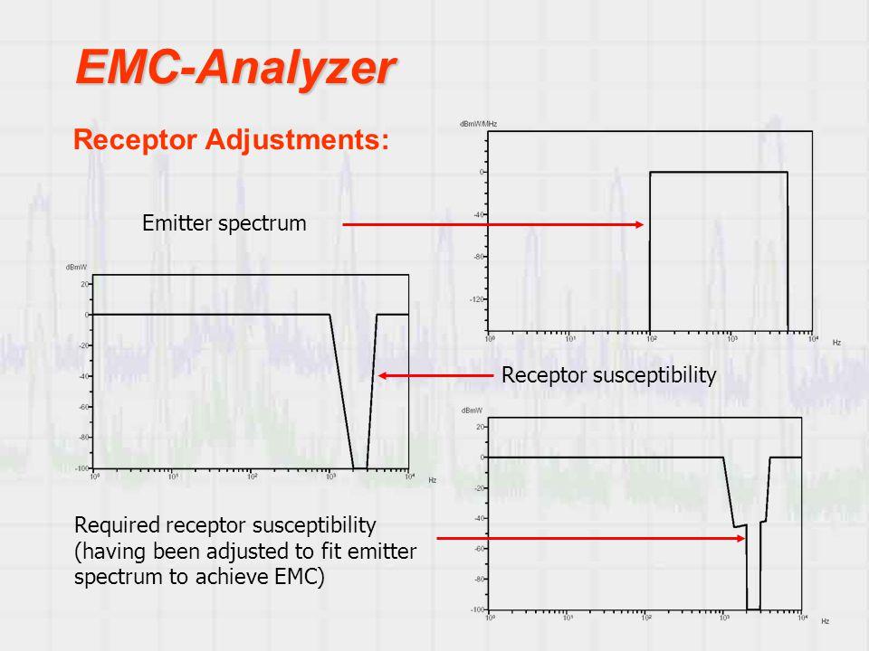 EMC-Analyzer Receptor susceptibility Required receptor susceptibility (having been adjusted to fit emitter spectrum to achieve EMC) Emitter spectrum Receptor Adjustments: