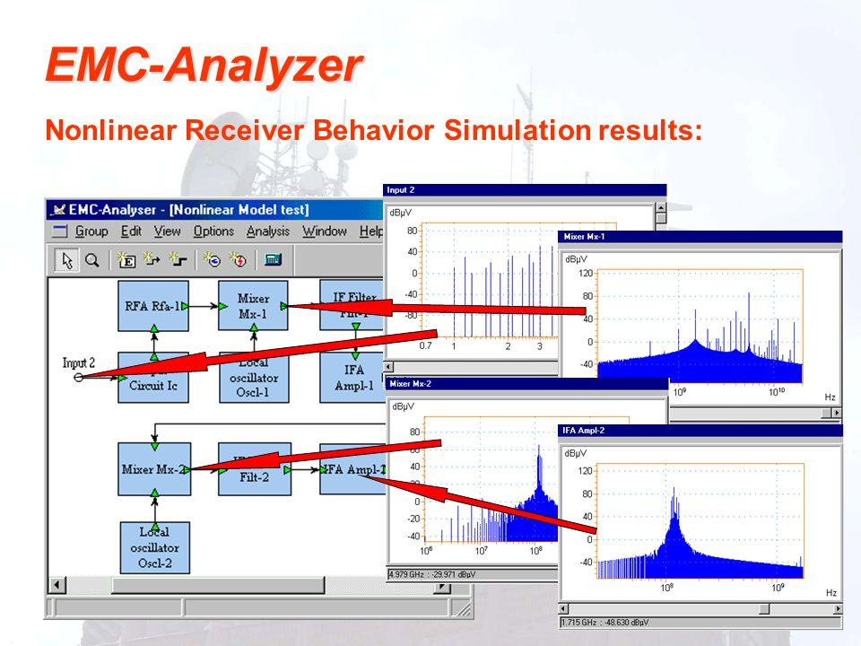 Nonlinear Receiver Behavior Simulation results: EMC-Analyzer