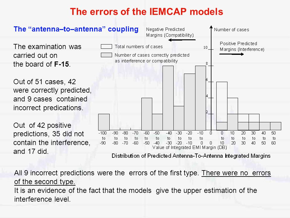 The errors of the IEMCAP models The antenna–to–antenna coupling The examination was carried out on the board of F-15.