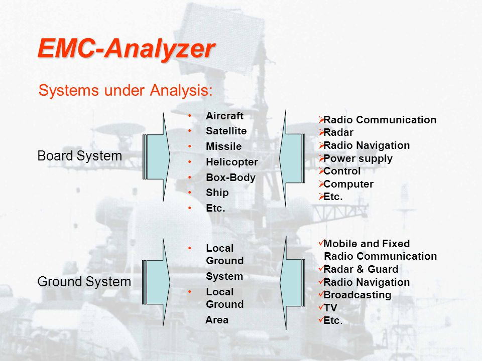 Systems under Analysis: Board System Mobile and Fixed Radio Communication Radar & Guard Radio Navigation Broadcasting TV Etc.