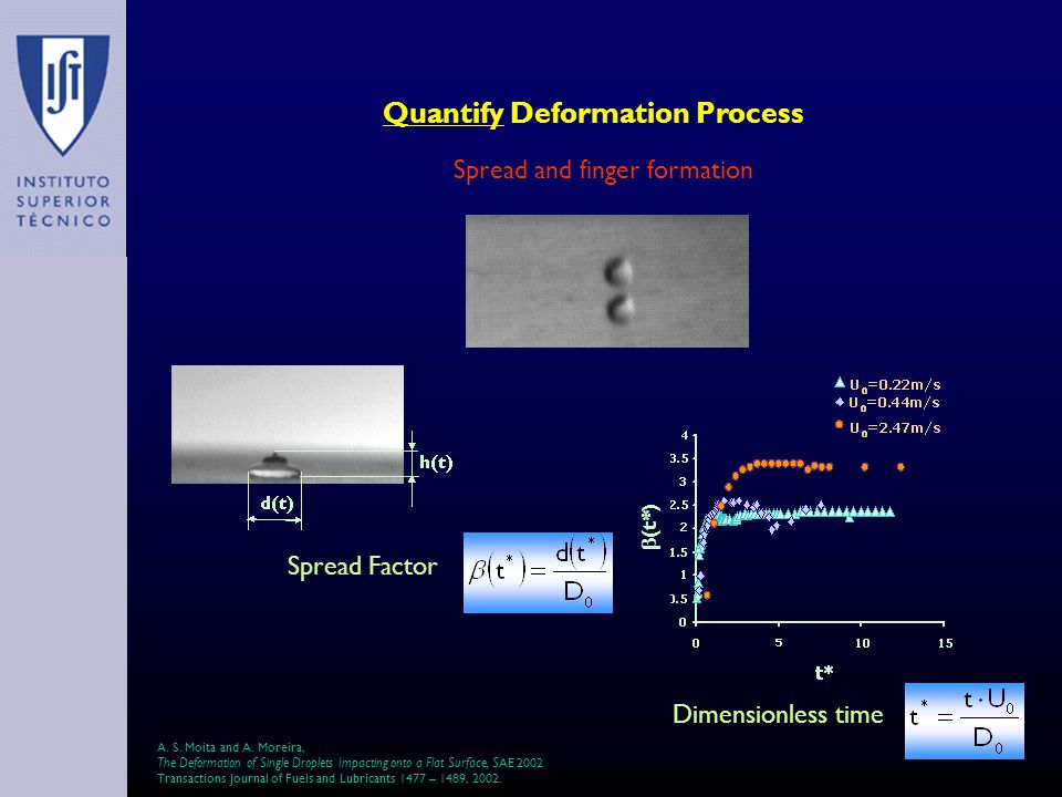 Quantify Deformation Process Spread and finger formation Dimensionless time Spread Factor (t*) A.