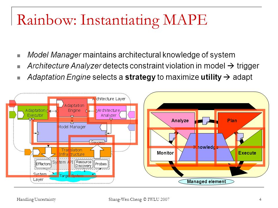 Handling Uncertainty Shang-Wen Cheng © IWLU 2007 4 Rainbow: Instantiating MAPE Model Manager maintains architectural knowledge of system Architecture