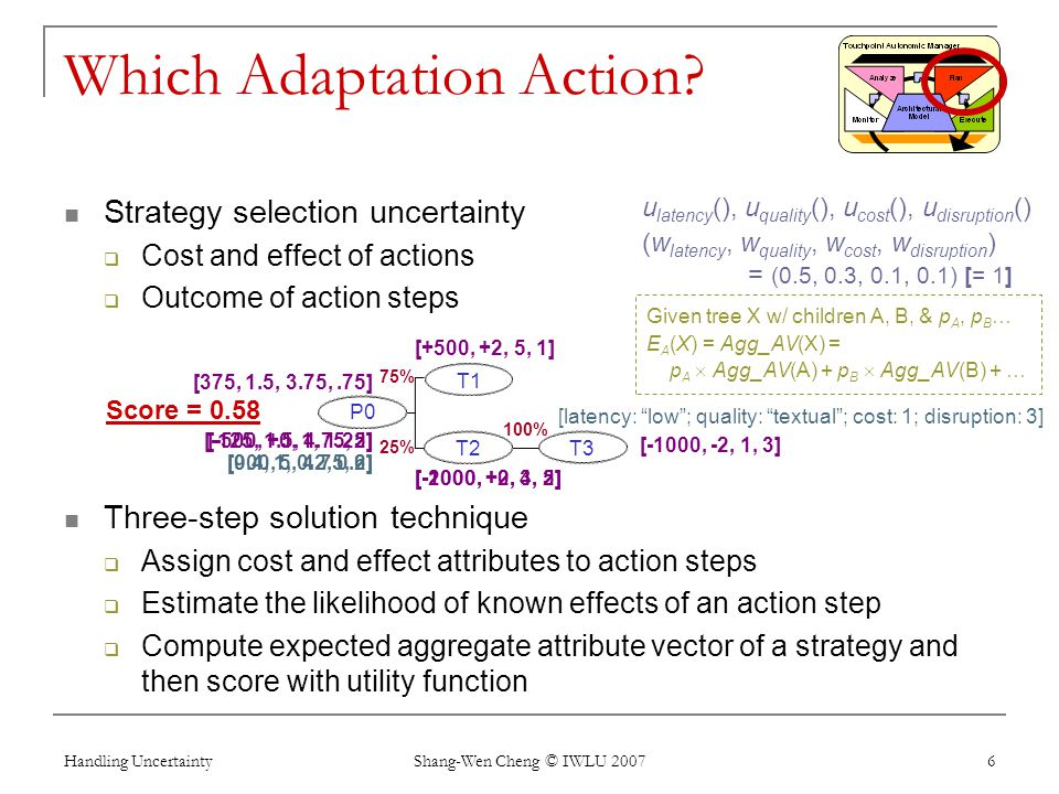 Handling Uncertainty Shang-Wen Cheng © IWLU 2007 6 Which Adaptation Action? Strategy selection uncertainty Cost and effect of actions Outcome of actio