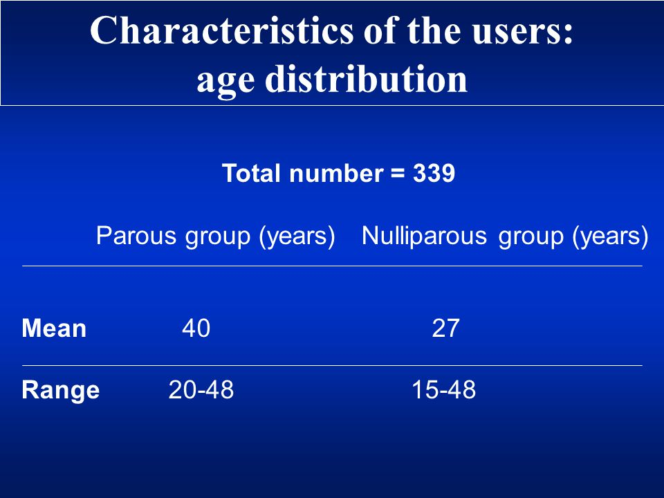 Characteristics of the users: age distribution Total number = 339 Parous group (years)Nulliparous group (years) Mean 40 27 Range 20-48 15-48