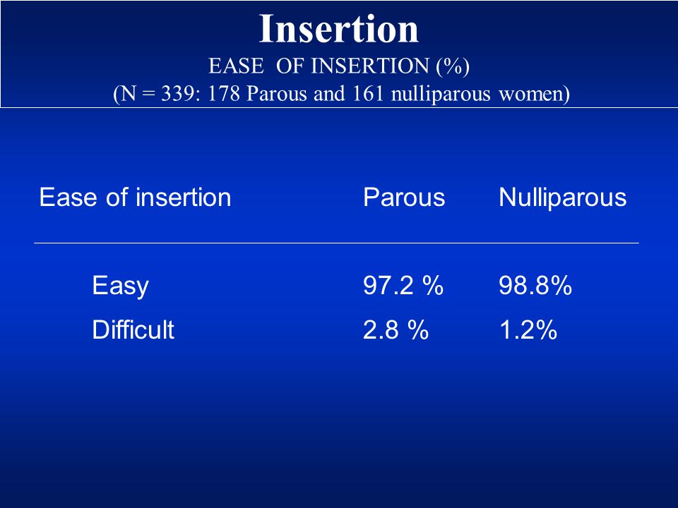 Insertion EASE OF INSERTION (%) (N = 339: 178 Parous and 161 nulliparous women) Ease of insertionParousNulliparous Easy97.2 %98.8% Difficult2.8 %1.2%