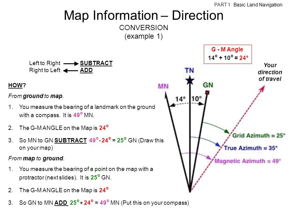 HOW? groundmap From ground to map. 1.You measure the bearing of a landmark on the ground with a compass. It is 49 ° MN. 2.The G-M ANGLE on the Map is
