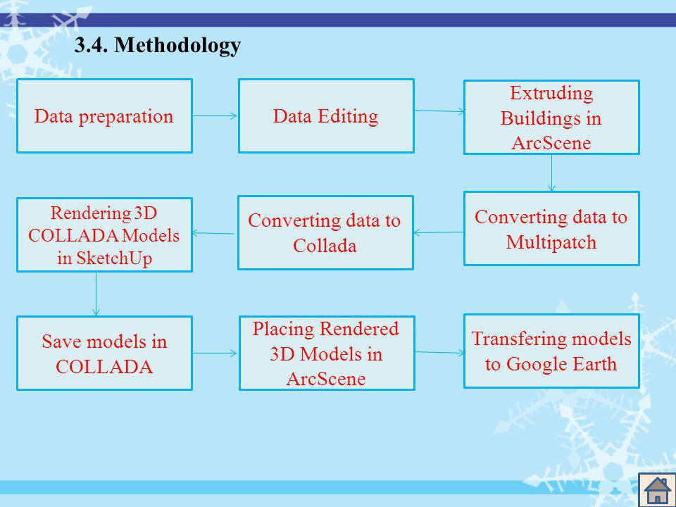 3.4. Methodology Data preparationData Editing Extruding Buildings in ArcScene Converting data to Multipatch Converting data to Collada Rendering 3D CO