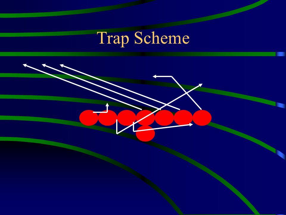 Trap Scheme