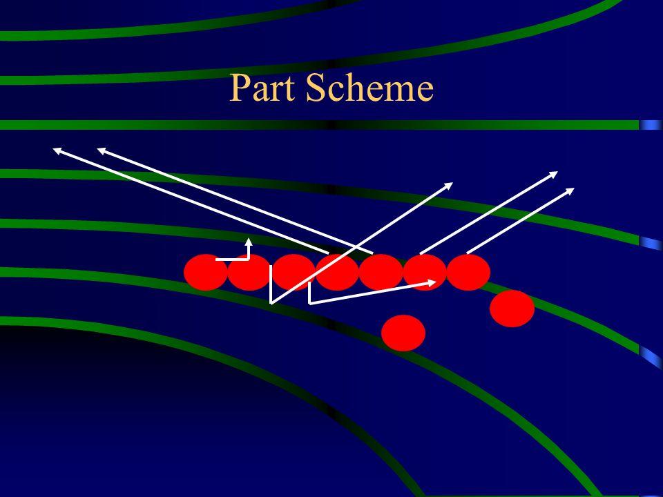 Part Scheme