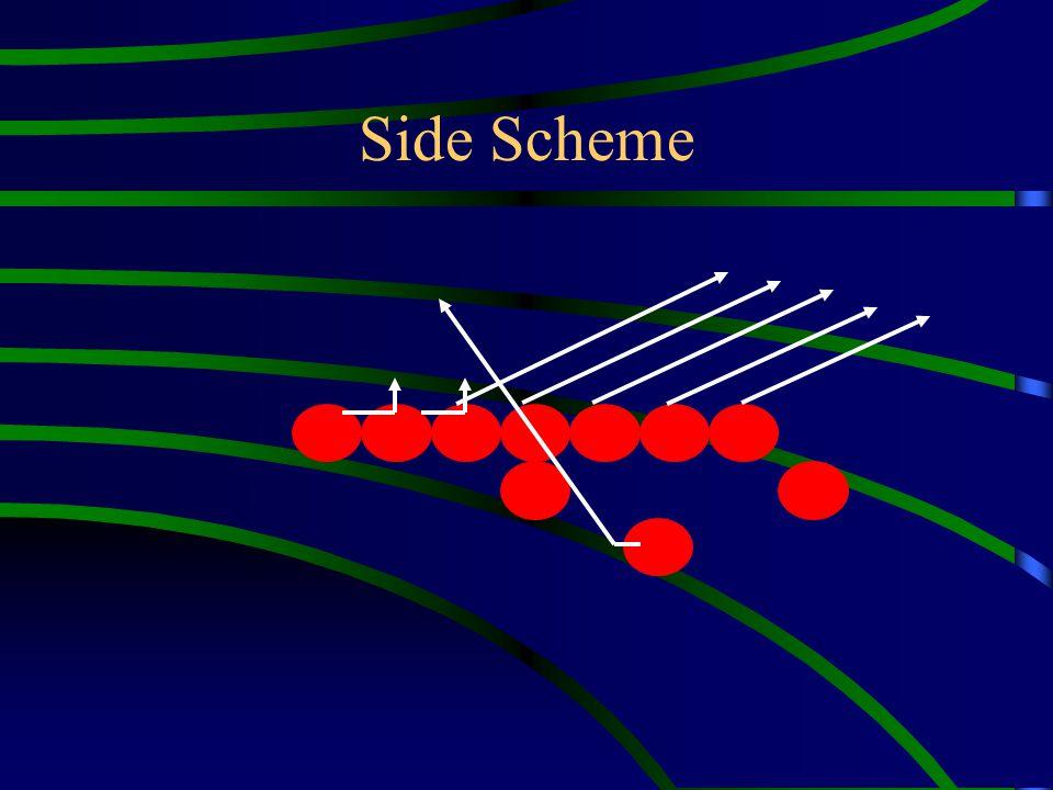 Side Scheme