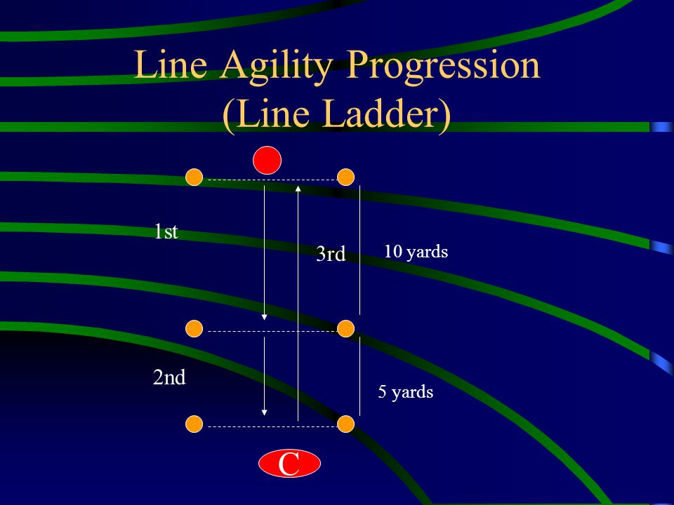 Line Agility Progression (Line Ladder) 10 yards 5 yards 1st 2nd 3rd C