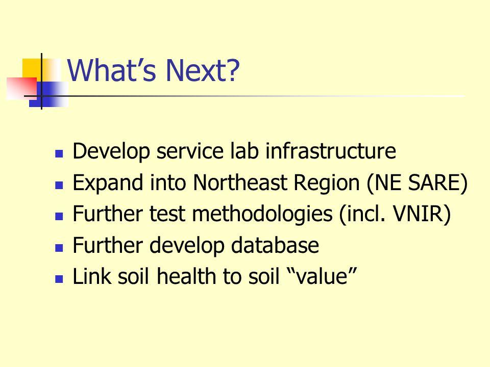 Whats Next? Develop service lab infrastructure Expand into Northeast Region (NE SARE) Further test methodologies (incl. VNIR) Further develop database