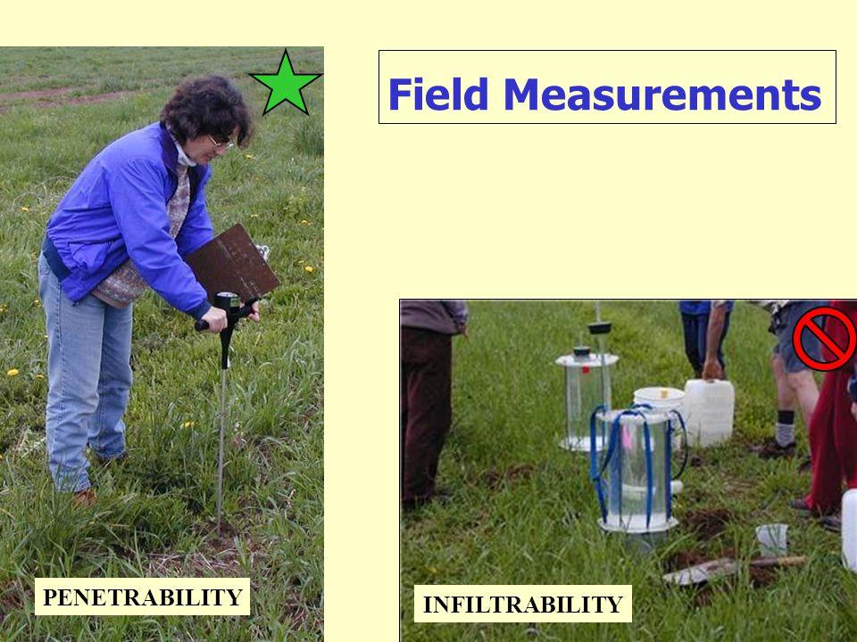 Field Measurements PENETRABILITY INFILTRABILITY
