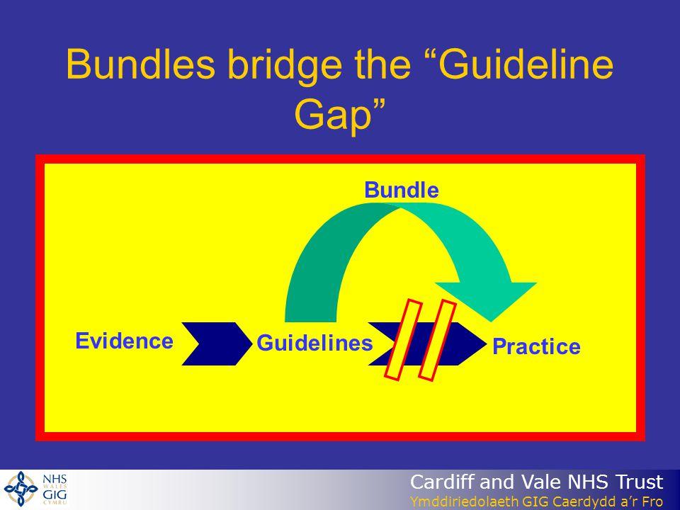 Cardiff and Vale NHS Trust Ymddiriedolaeth GIG Caerdydd ar Fro Bundles bridge the Guideline Gap Evidence Guidelines Practice Bundle