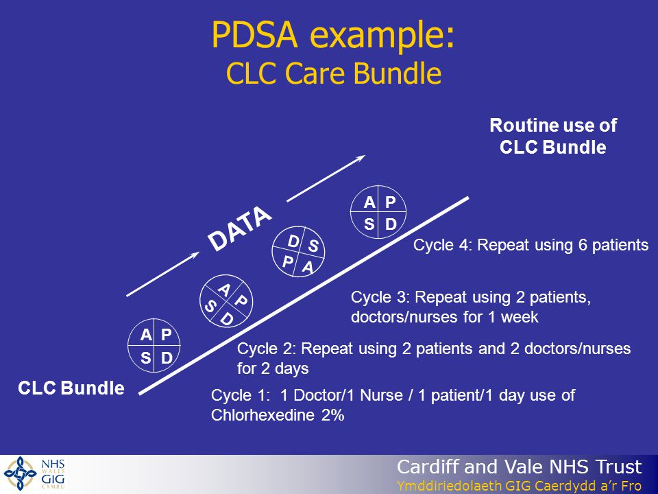 Cardiff and Vale NHS Trust Ymddiriedolaeth GIG Caerdydd ar Fro PDSA example: CLC Care Bundle CLC Bundle Routine use of CLC Bundle AP SD A P S D AP SD D S P A DATA Cycle 1: 1 Doctor/1 Nurse / 1 patient/1 day use of Chlorhexedine 2% Cycle 2: Repeat using 2 patients and 2 doctors/nurses for 2 days Cycle 3: Repeat using 2 patients, doctors/nurses for 1 week Cycle 4: Repeat using 6 patients
