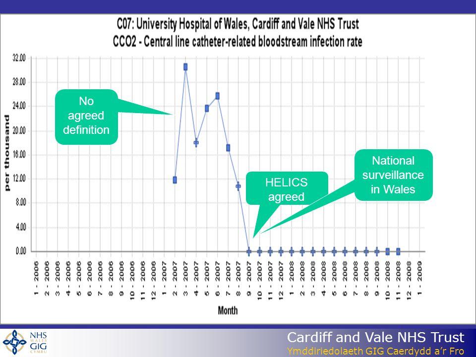 Cardiff and Vale NHS Trust Ymddiriedolaeth GIG Caerdydd ar Fro No agreed definition HELICS agreed National surveillance in Wales