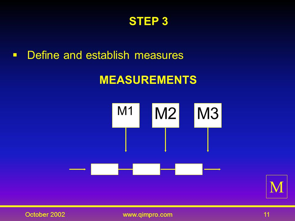 October 2002www.qimpro.com11 STEP 3 Define and establish measures MEASUREMENTS M1 M2M3 M