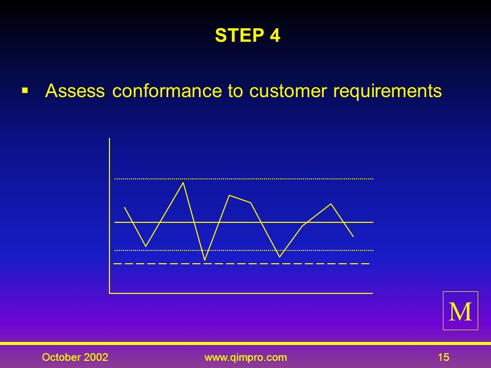 October 2002www.qimpro.com15 STEP 4 Assess conformance to customer requirements M