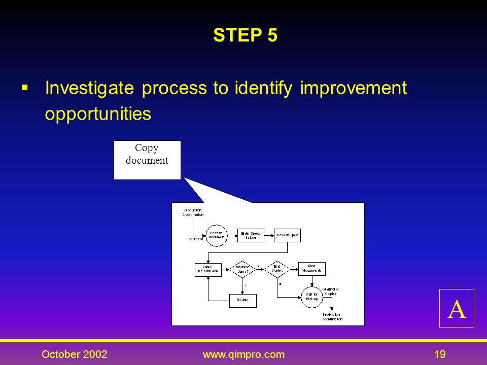 October 2002www.qimpro.com19 STEP 5 Investigate process to identify improvement opportunities Copy document A