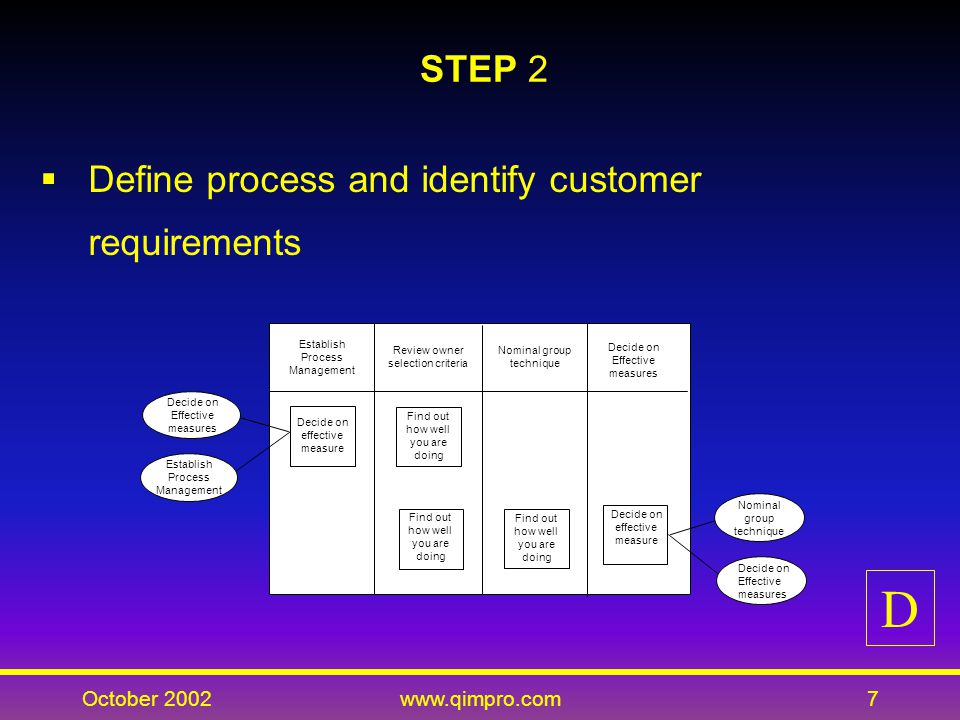 October 2002www.qimpro.com7 STEP 2 Define process and identify customer requirements Decide on effective measure Find out how well you are doing Establish Process ManagementReview owner selection criteriaNominal group techniqueDecide on Effective measures Establish Process Management Nominal group technique Decide on Effective measures Establish Process Management Review owner selection criteria Nominal group technique Decide on Effective measures Decide on effective measure Find out how well you are doing Decide on effective measure Nominal group technique Decide on Effective measures D