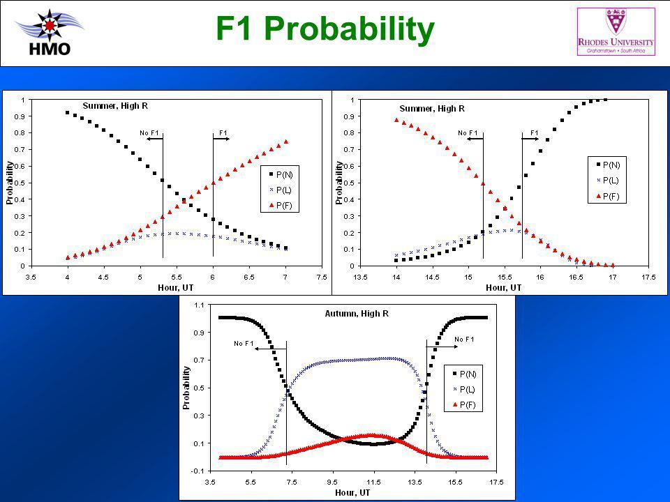 F1 Probability