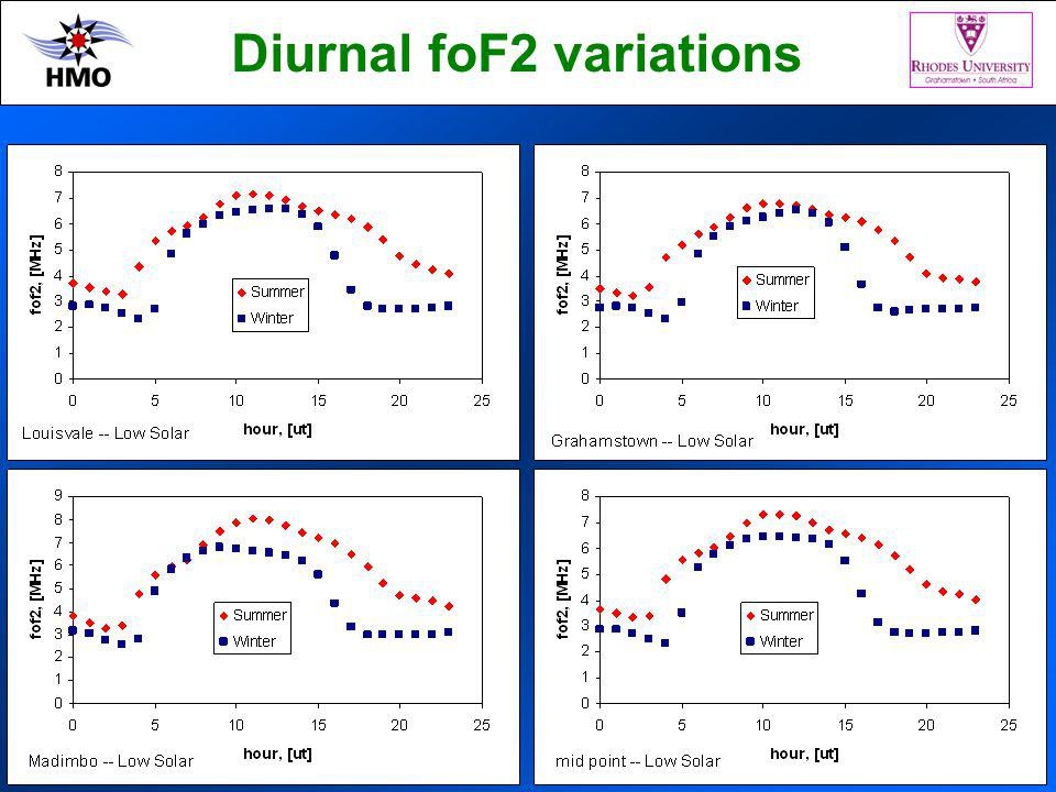 Diurnal foF2 variations