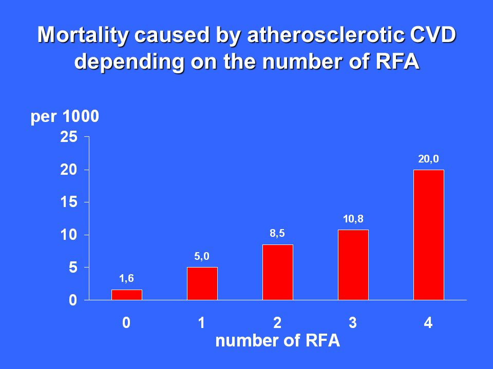 Mortality caused by atherosclerotic CVD depending on the number of RFA