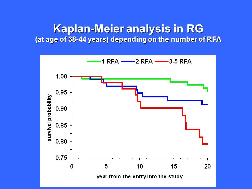 Kaplan-Meier analysis in RG (at age of 38-44 years) depending on the number of RFA