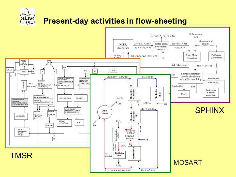 Present-day activities in flow-sheeting MOSART SPHINX TMSR