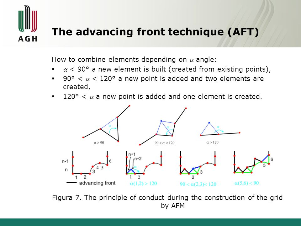 The advancing front technique (AFT) How to combine elements depending on angle: < 90° a new element is built (created from existing points), 90° < < 1
